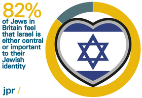 What do Jews in Britain think about Israel?