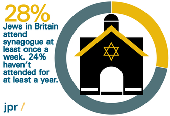 Who are today's British Jews?